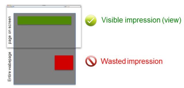 DMA impressions vs views ciao basta