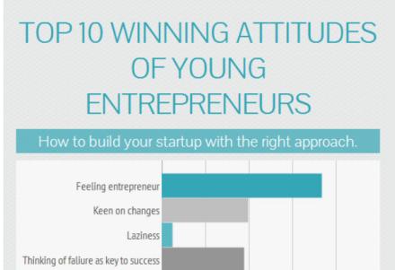 infographic entrepreneurs