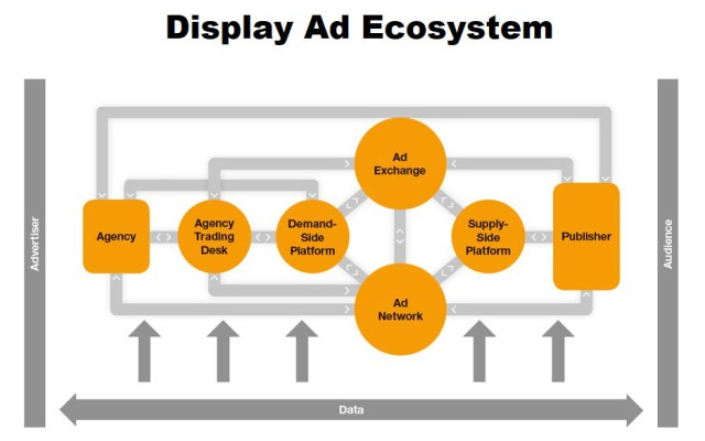 The Acronym Jungle of the Advertising Ecosystem